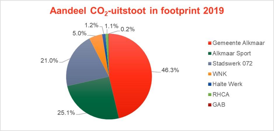 Afbeelding_verdeling_footprint