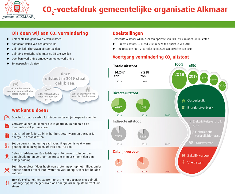 Infographic-footprint-websiteversie